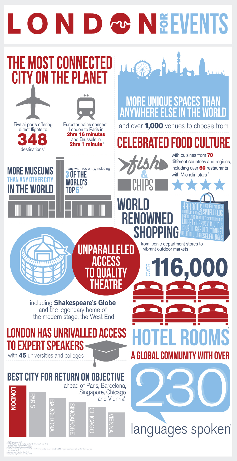 Why London for events?