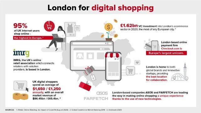 London for digital shopping infographic.