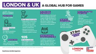 London Games sector infographic of key stats