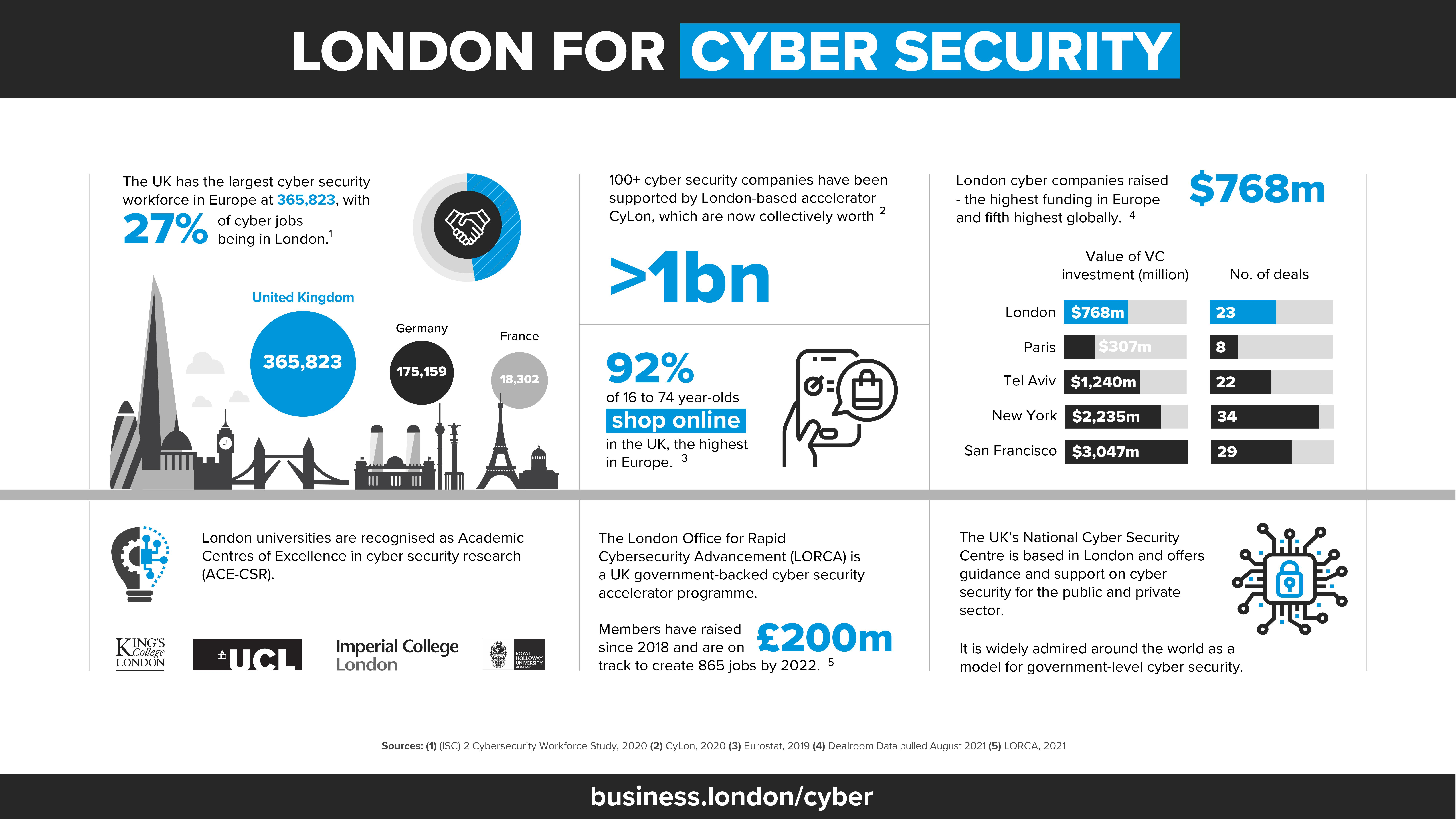 London for cyber security infographic.