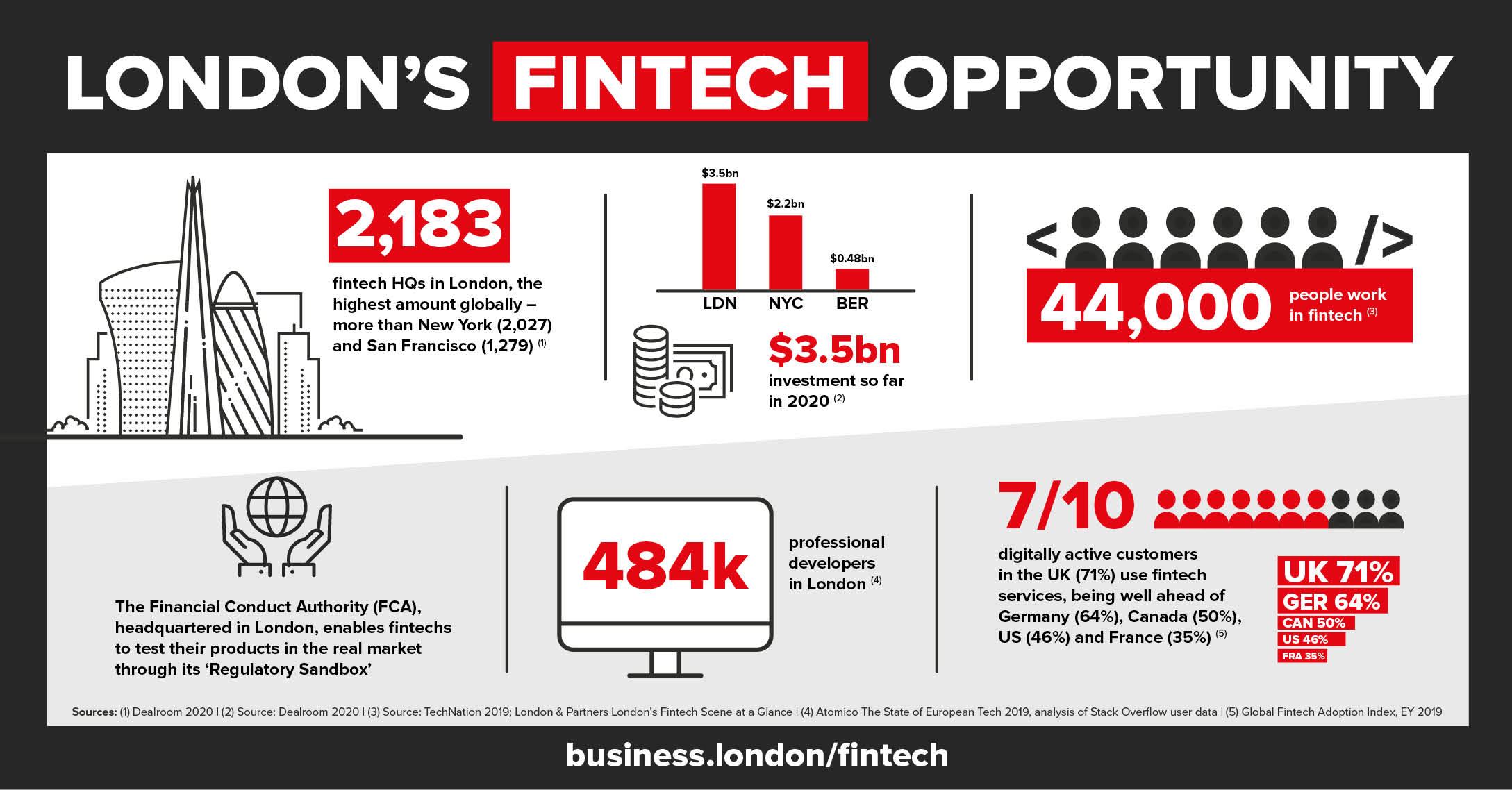 London's fintech opportunity infographic