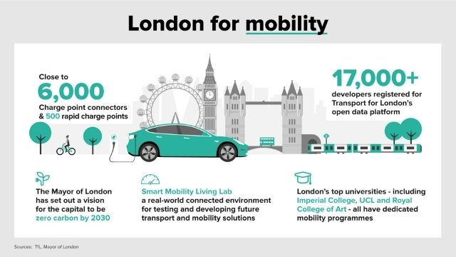 London for mobility infographic