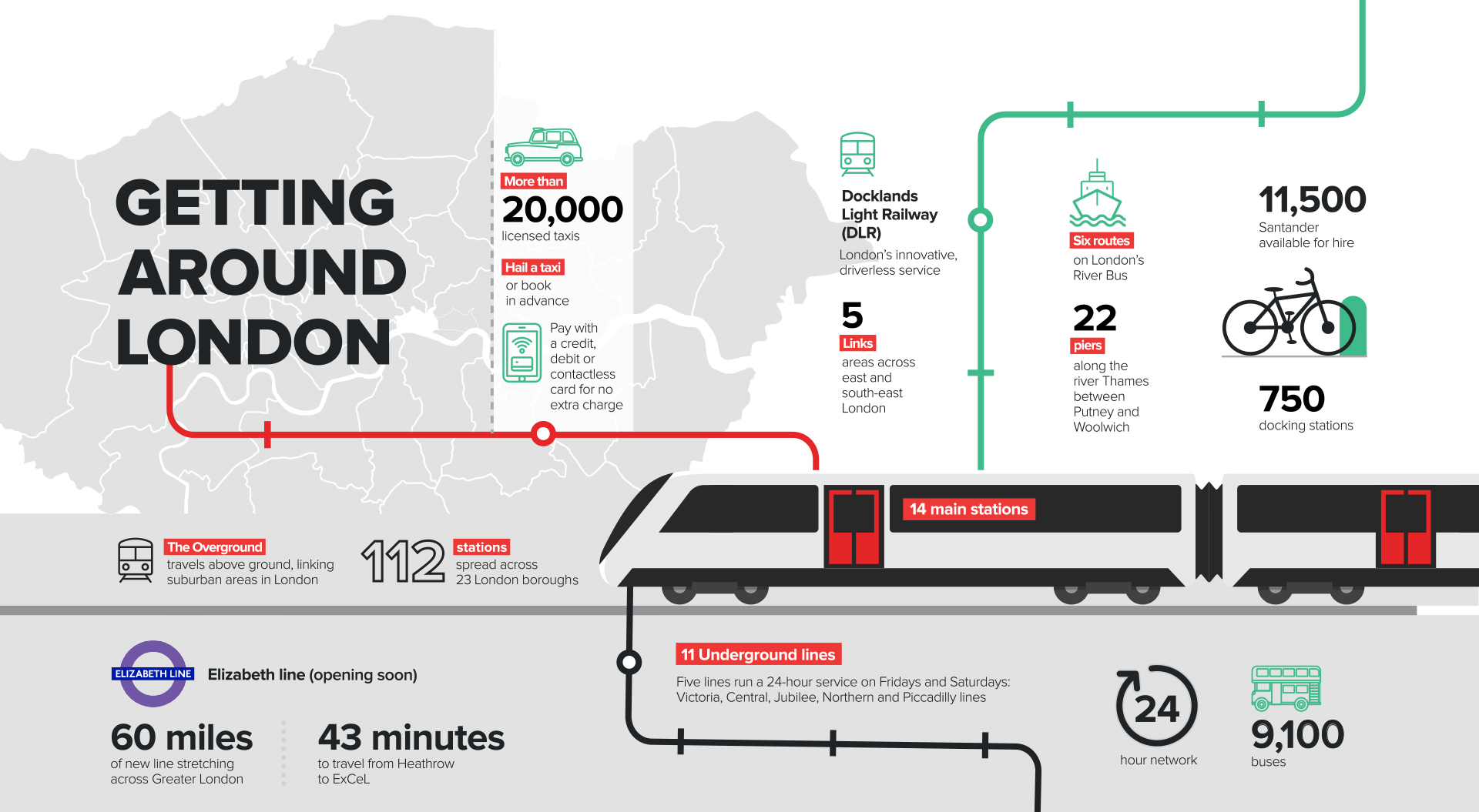 Key stats about travelling in London