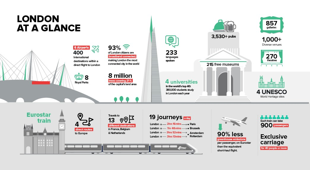London at a glance infographic