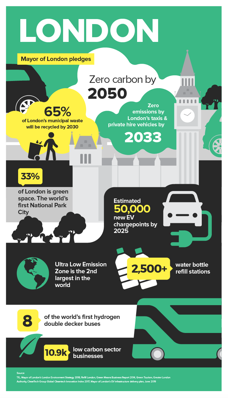Sustainability in London infographic