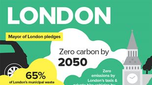 London sustainability infographic thumbnail