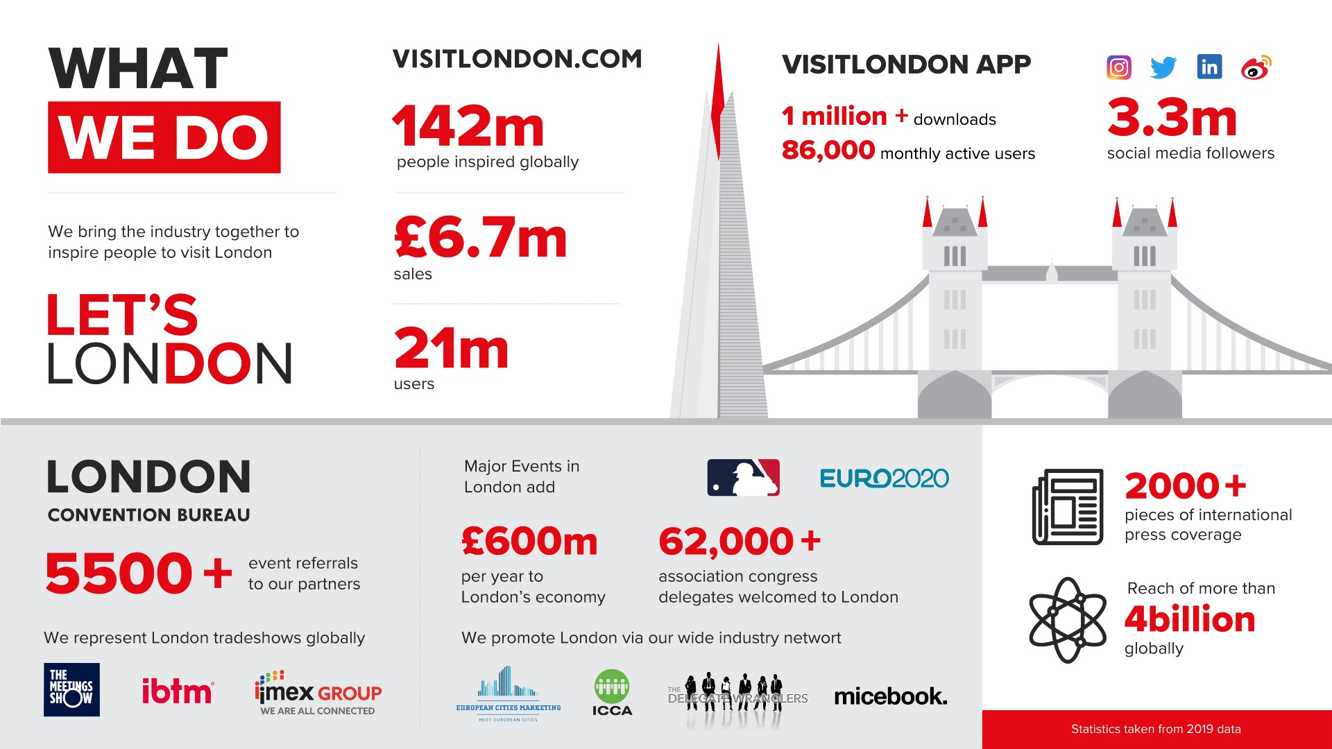 London & Partners 'what we do' infographic.