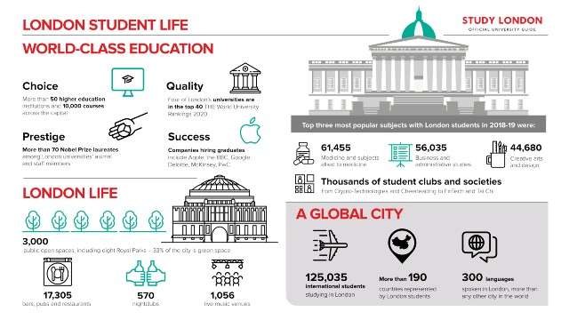 An infographic with key facts about the London student life.