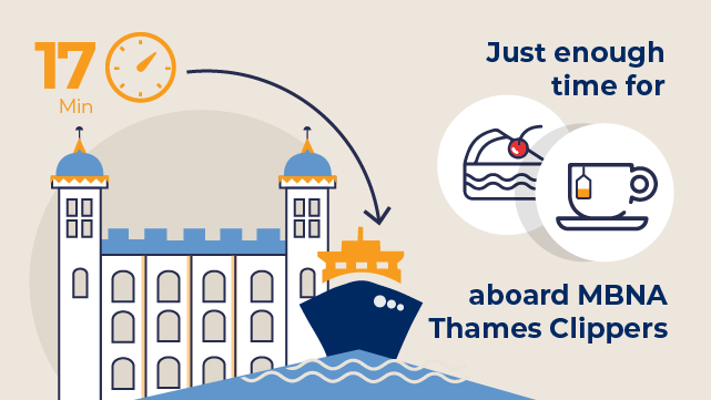 Infographic: it takes 17 minutes to get to Greenwich aboard MBNA Thames Clippers.