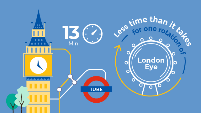 Infographic: it takes 13 minutes to get to Greenwich on the Tube, which is less time than one rotation of the Coca-Cola London Eye.