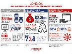 London: Europe's number one major tech destination