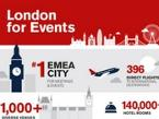 Why London for events