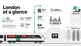 London for Events infographic