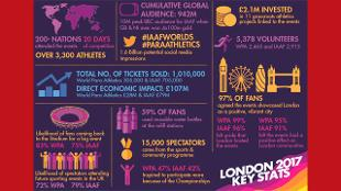 London 2017 Infographic